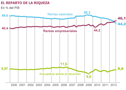 renta_salarios_capital_noticia_normal